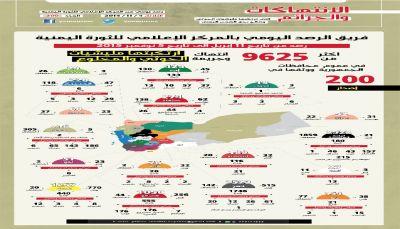 انتهاكات الحوثي بحق اليمنيين من 11 ابريل الى 5 نوفمبر 2015