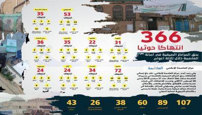 مركز العاصمة الاعلامي يرصد 366 انتهاكاً حوثياً بحق المراكز الصيفية بالعاصمة صنعاء خلال 3 أعوام