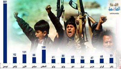 تقرير: انتهاكات الحوثيين بالعاصمة صنعاء خلال 2017