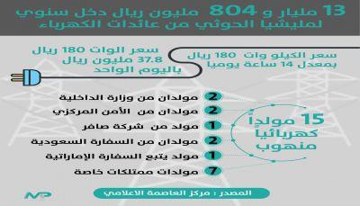 إجمالي ما يجنيه الحوثيين من خصخصة الكهرباء بصنعاء