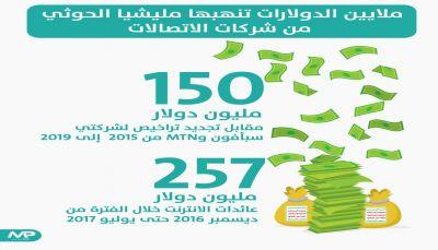 ملايين الدولارات تنهبها مليشيا الحوثي من شركات الإتصالات