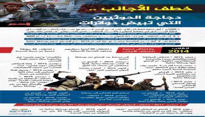 خطف الأجانب.. مورد مالي للحوثيين
