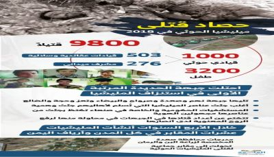 أنفوجرافيك الخسائر البشرية لمليشيات الحوثي خلال 2018