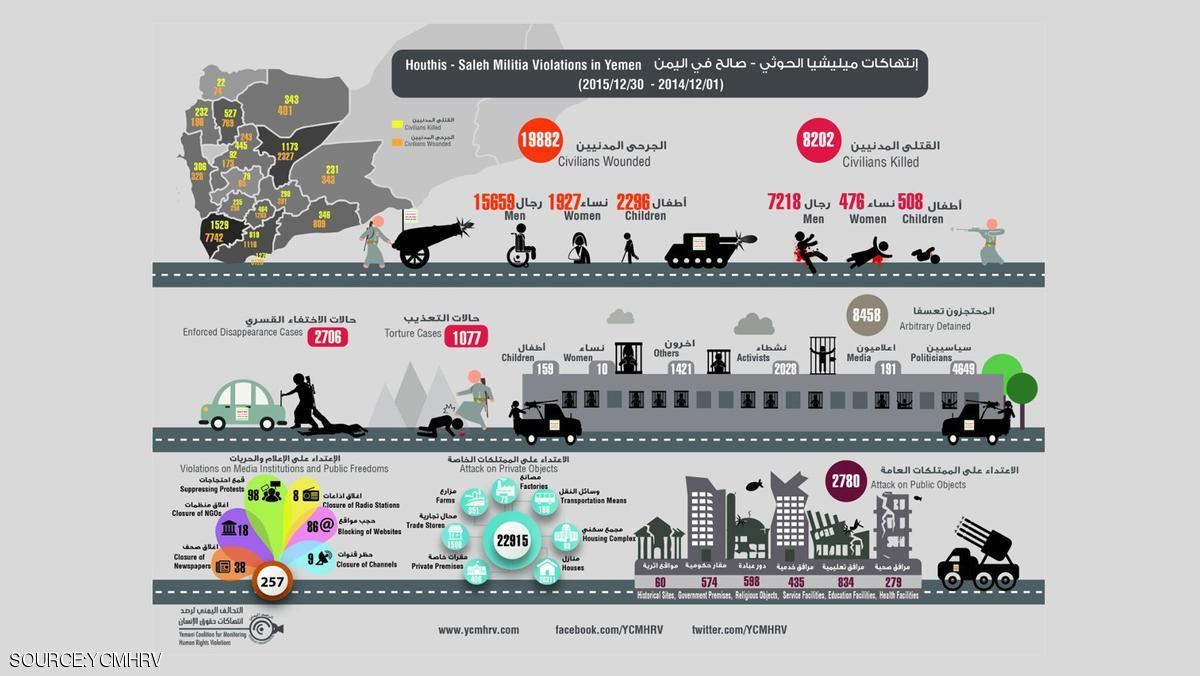 انتهاكات مليشيا الحوثي في اليمن  خلال الفترة من ديسمبر 2014 إلى ديسمبر 2015
