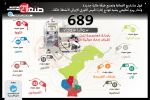 689 سوقاً سوداء بأمانة العاصمة فقط بإشراف إدارة حوثية منظمة