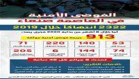 الفوضى الأمنية في العاصمة صنعاء في ظل الانقلاب الحوثي