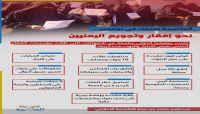 العاصمة صنعاء في نوفمبر.. نحو إفقار وتجويع اليمنيين