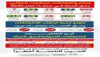 العاصمة يرصد (900) انتهاك حوثي ضد المرأة بصنعاء خلال 2020