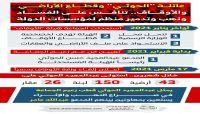"""عائلة """"الحوثي"""".. تنافس على الفساد ونهب وتدمير منظم لمؤسسات الدولة.. قطاع الأراضي والأوقاف أنموذجاً."""