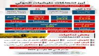 انتهاكات مليشيات الحوثي في بحق التعليم والمعلمين بصنعاء ومناطق سيطرتها