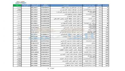 بالأسماء.. ميليشيا الحوثي توقف 1500 أكاديمي وإداري بجامعة صنعاء