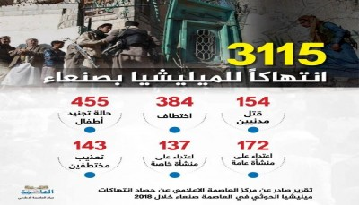 Houthis commit 3115 violations in Sana'a in 2018