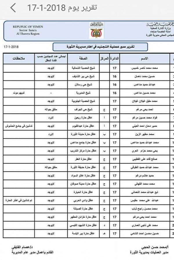 (بالوثائق).. رفض شعبي واسع لعمليات التجنيد التي تقوم بها مليشيات الحوثي للشباب بصنعاء