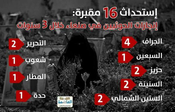 «16» مقبرة.. حصيلة إنجازات الحوثي في «العاصمة صنعاء» خلال «3» سنوات