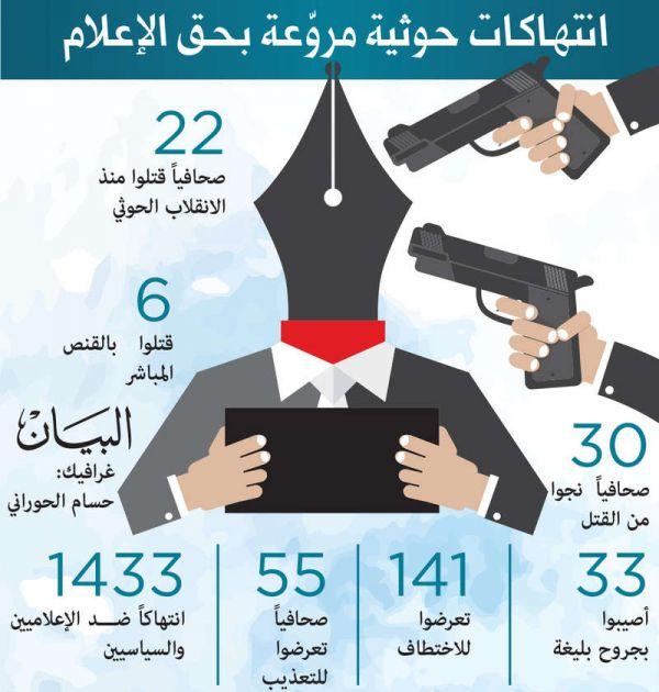 الصحافيون في اليمن.. ضحايا إجرام الميليشيا الحوثية