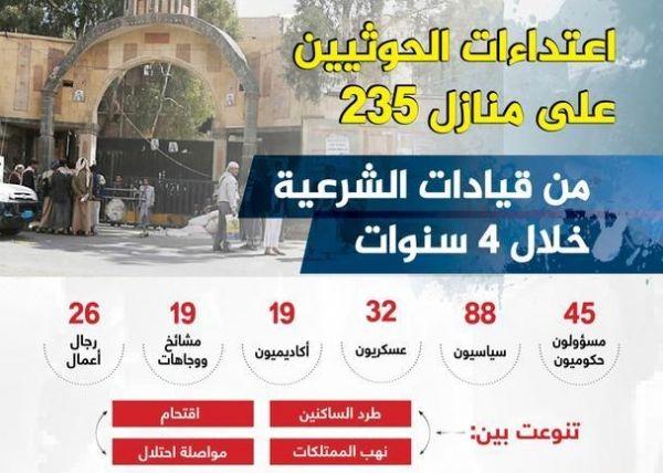 تقرير مركز العاصمة: 235 شخصية يمنية تعرضت منازلهم للإحتلال أو النهب في صنعاء