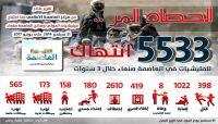 الحصاد المُر.. مركز العاصمة يرصد 5500 جريمة ارتكبتها ميليشيا الحوثي خلال 3 سنوات