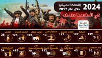 """""""عام أسود"""".. مركز العاصمة الاعلامي يرصد """"2024"""" انتهاك وجريمة للحوثيين بصنعاء خلال 2017"""