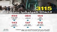 3100 انتهاكاً حوثياً بحق سكان العاصمة صنعاء خلال 2018