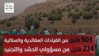 (فلاش مرئي) تعرف على حجم الخسائر البشرية للحوثيين في 2018