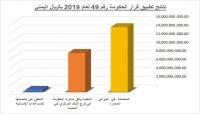 اللجنة الاقتصادية: 24 مليار ريال إجمالي إيرادات الموانئ اليمنية منذ تطبيق القرار الحكومي